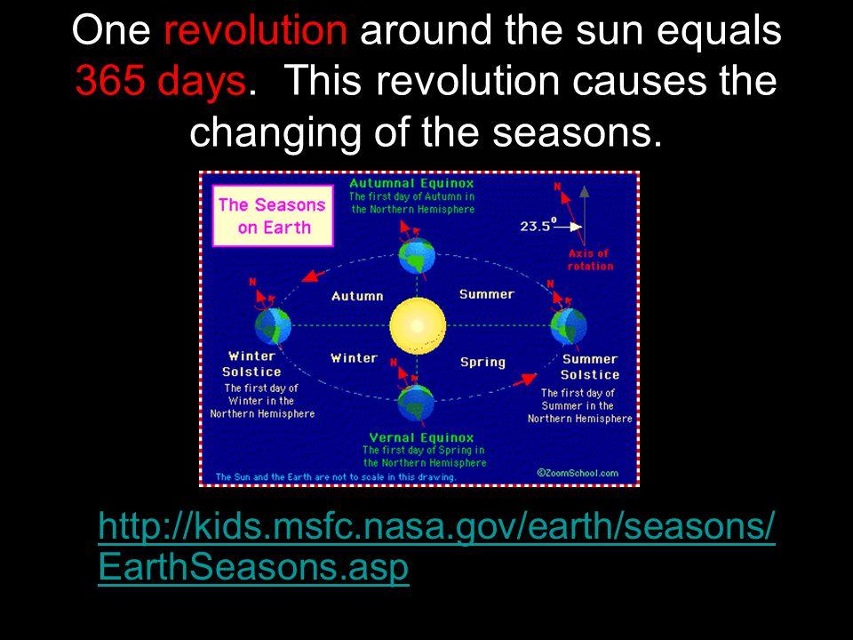 One revolution around the sun equals 365 days