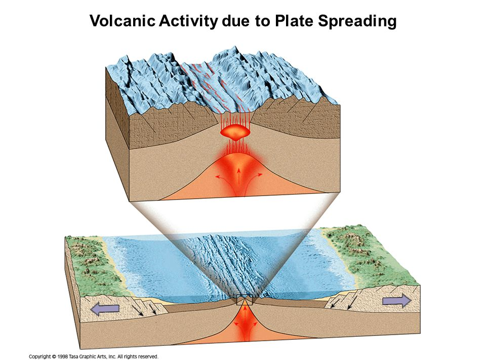 Volcanic Activity due to Plate Spreading