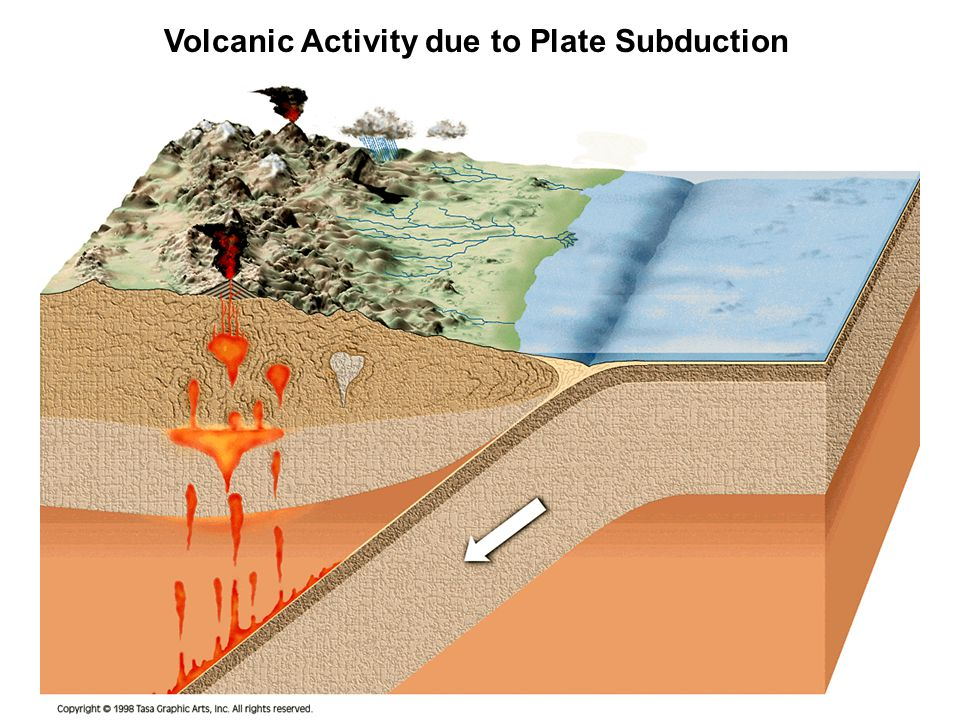 Volcanic Activity due to Plate Subduction