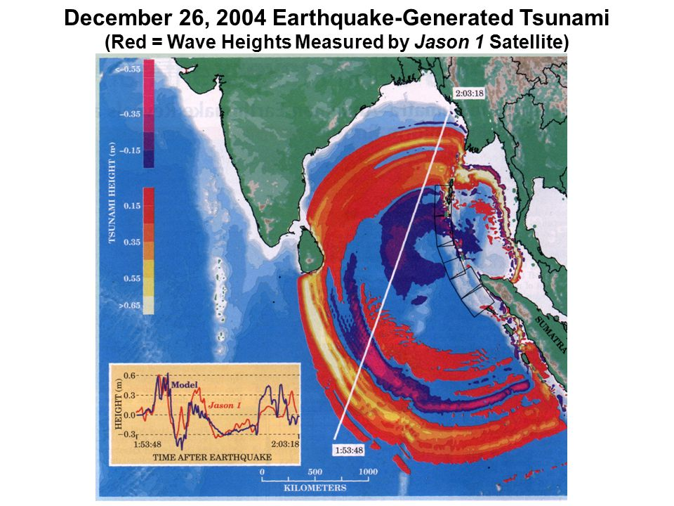 December 26, 2004 Earthquake-Generated Tsunami (Red = Wave Heights Measured by Jason 1 Satellite)