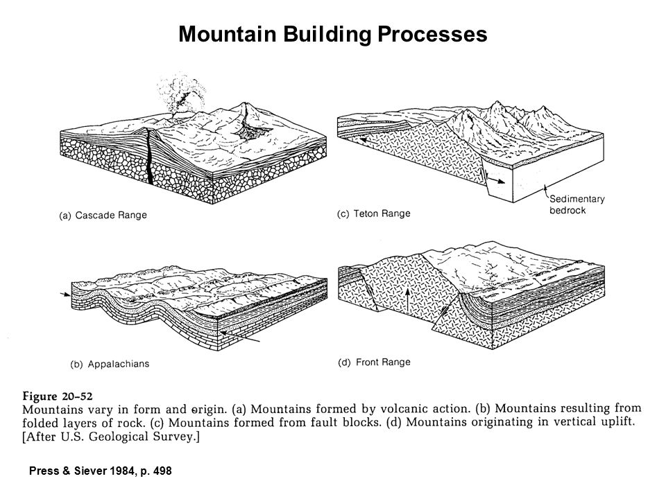 Mountain Building Processes