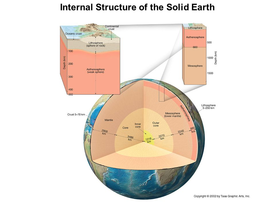 Internal Structure of the Solid Earth