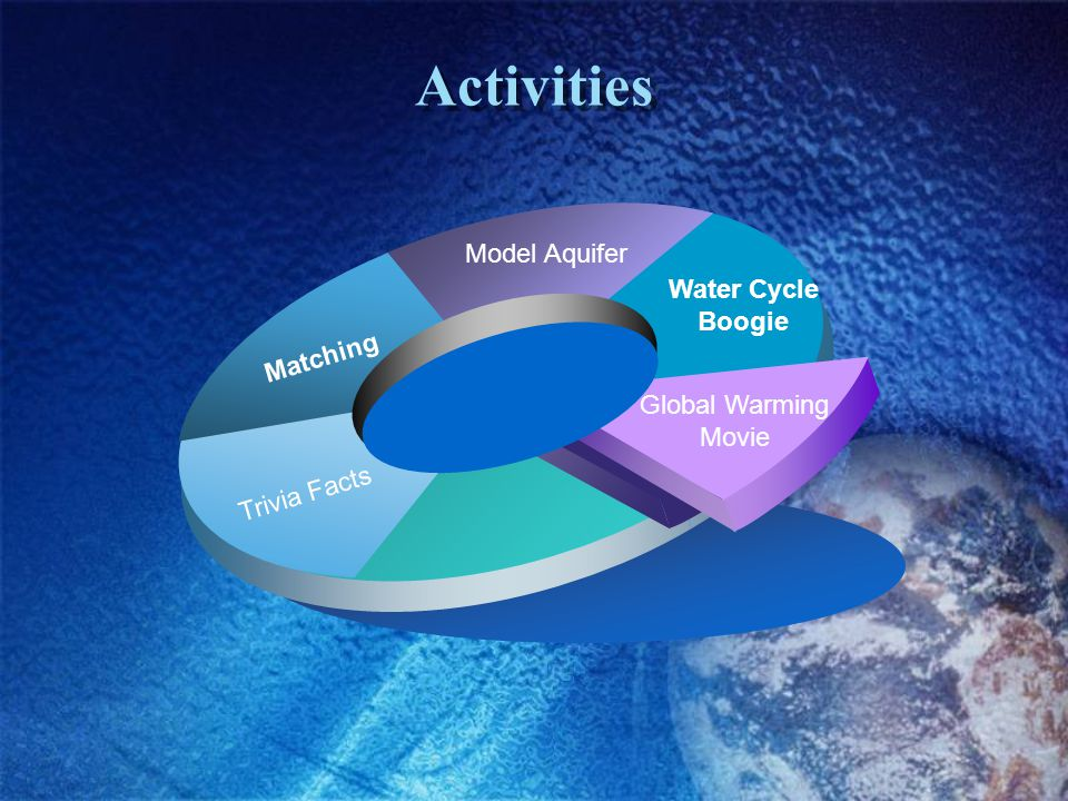 Activities Model Aquifer Water Cycle Boogie Matching Global Warming