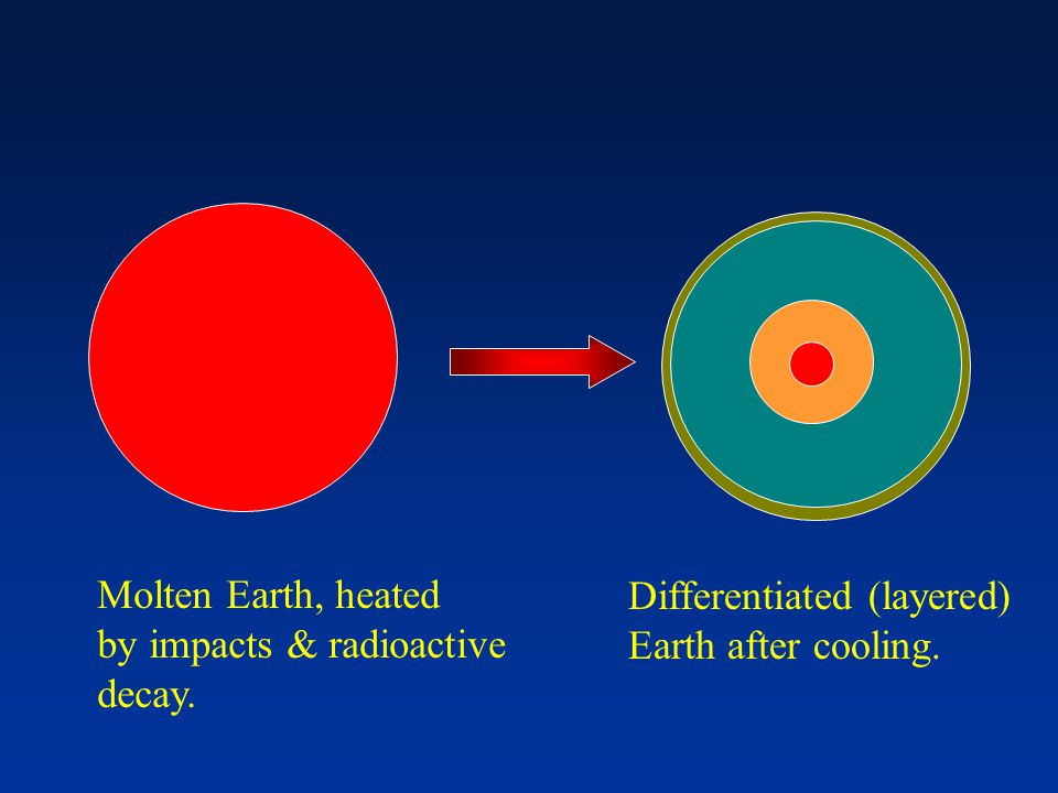 Molten Earth, heated by impacts & radioactive decay. Differentiated (layered) Earth after cooling.