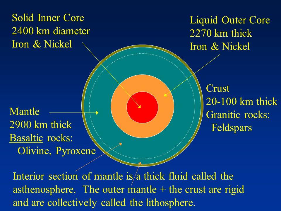 Solid Inner Core 2400 km diameter. Iron & Nickel. Liquid Outer Core. 2270 km thick. Iron & Nickel.