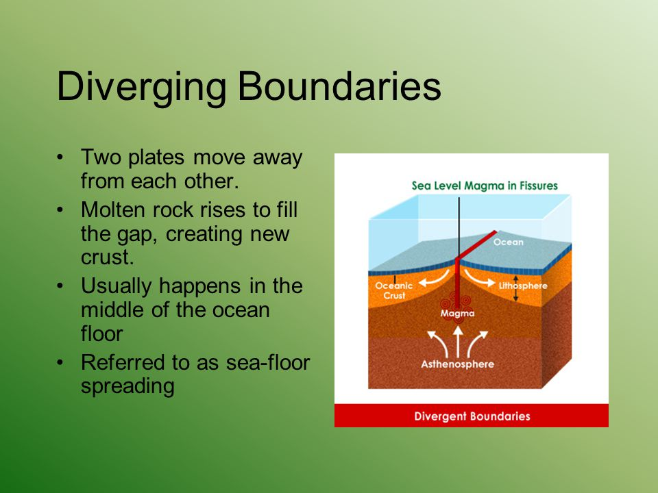 Diverging Boundaries Two plates move away from each other.