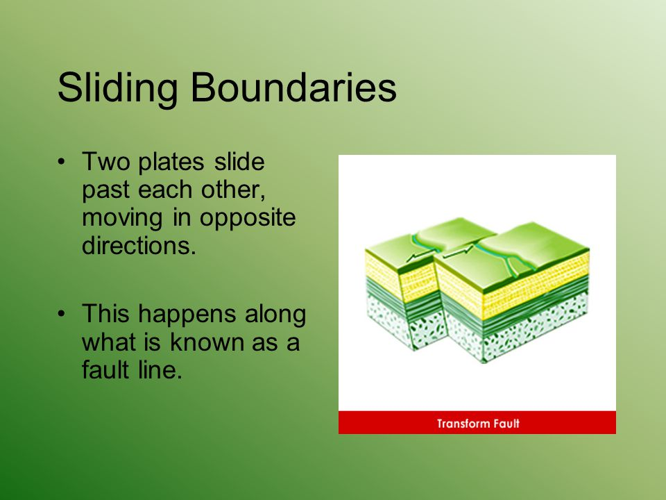 Sliding Boundaries Two plates slide past each other, moving in opposite directions.