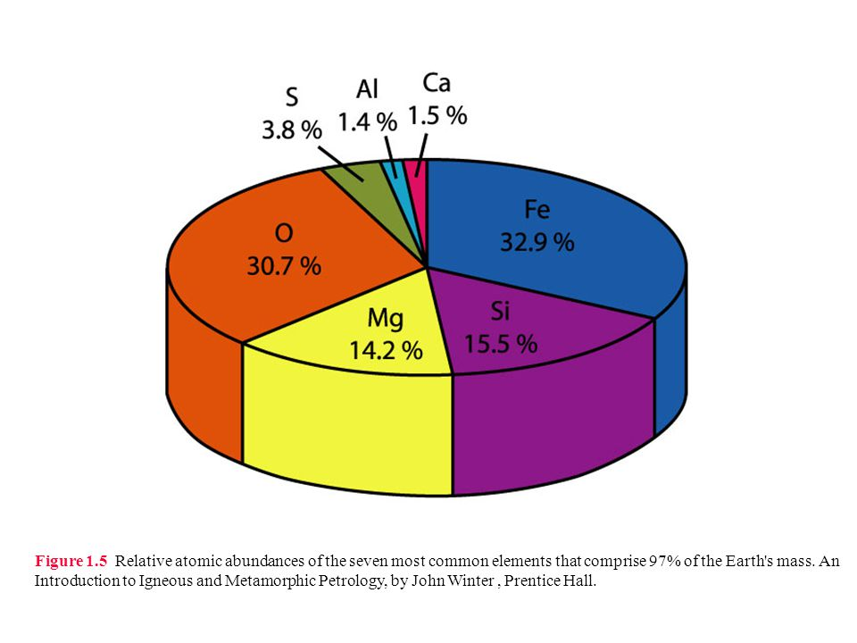 Figure 1.5 Relative atomic abundances of the seven most common elements that comprise 97% of the Earth s mass.