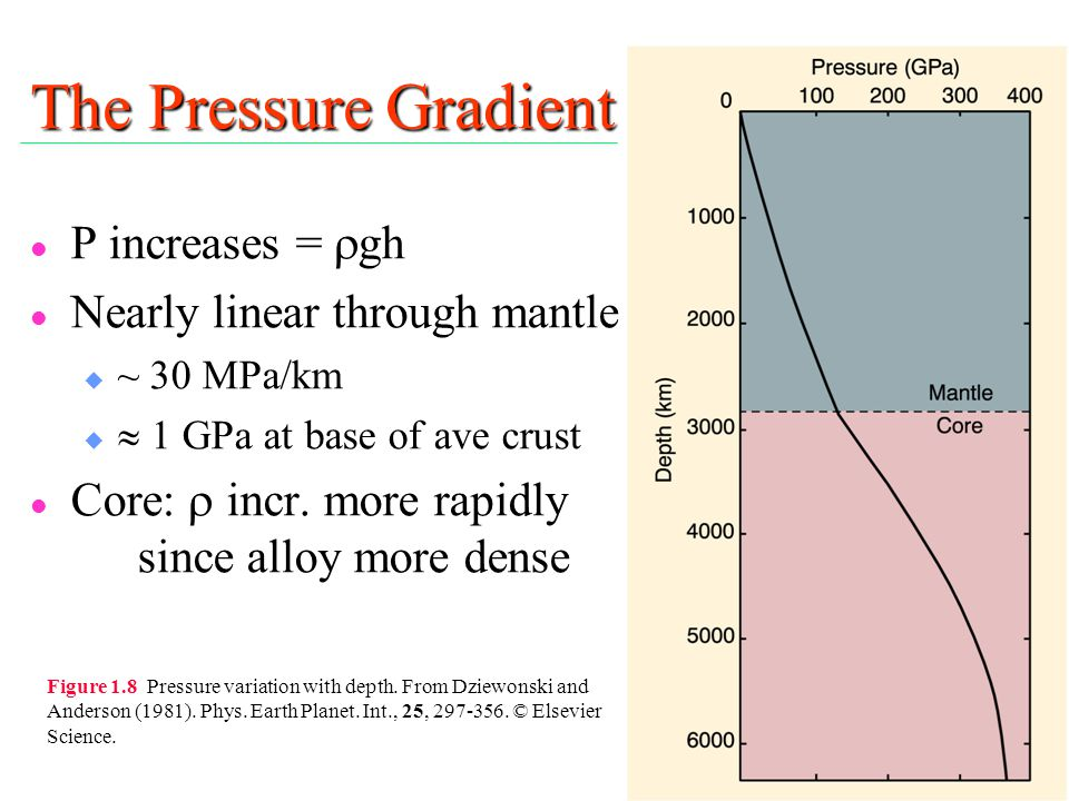 The Pressure Gradient P increases = rgh Nearly linear through mantle