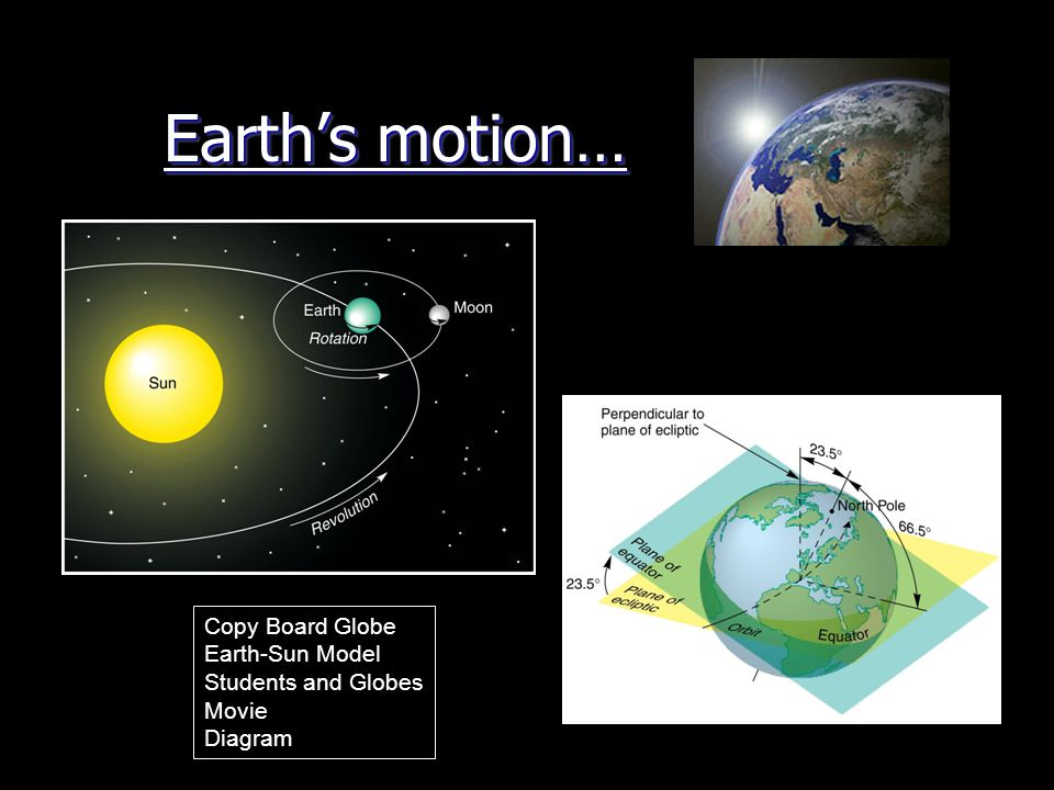 Earth's motion… Copy Board Globe Earth-Sun Model Students and Globes