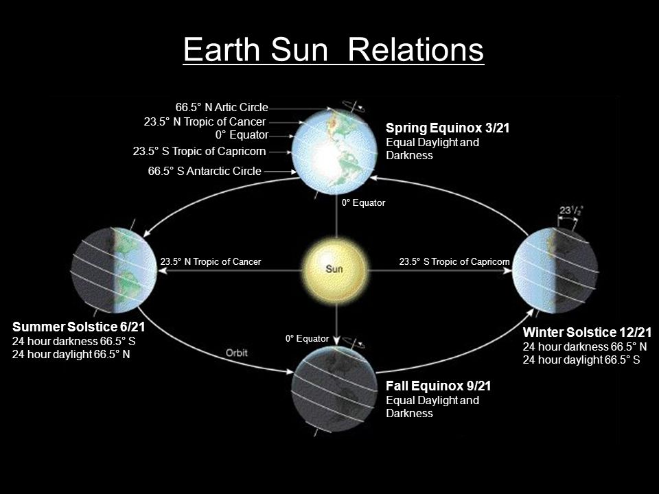 Earth Sun Relations Spring Equinox 3/21 Summer Solstice 6/21