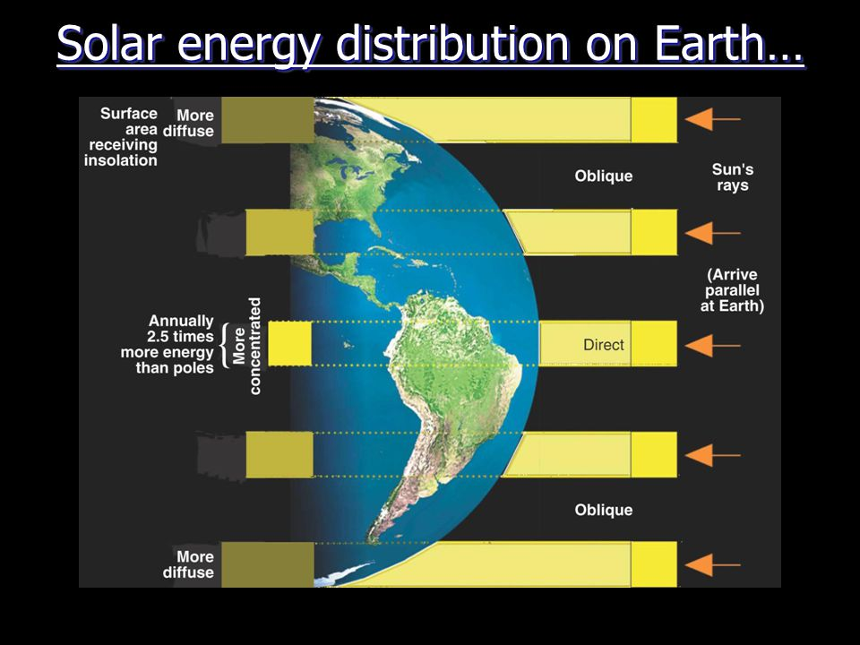 Solar energy distribution on Earth…