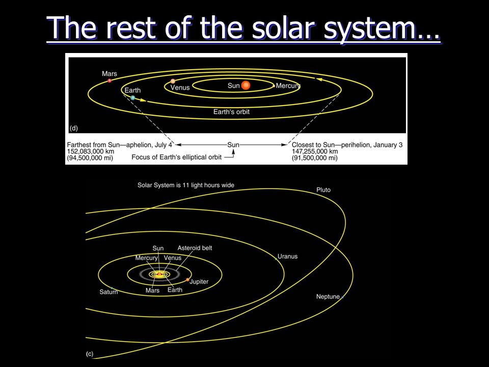 The rest of the solar system…