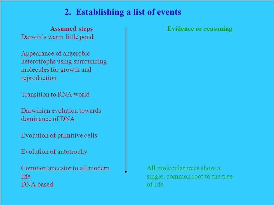 2. Establishing a list of events