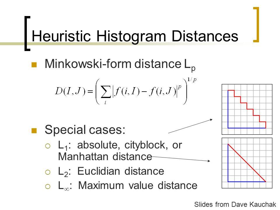 Heuristic Histogram Distances