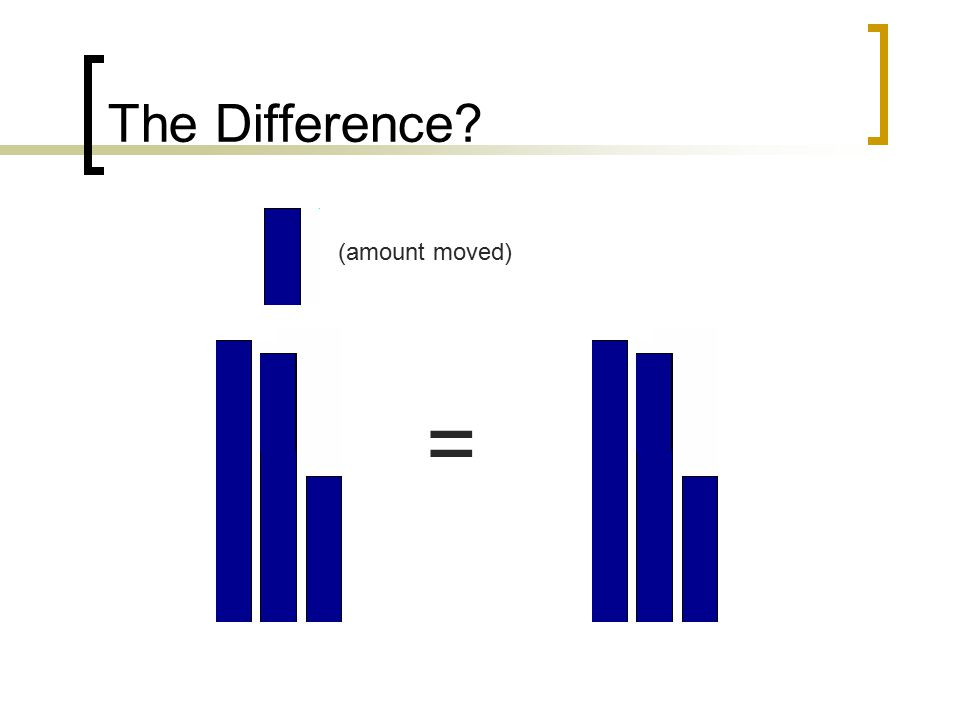 The Difference (amount moved) =