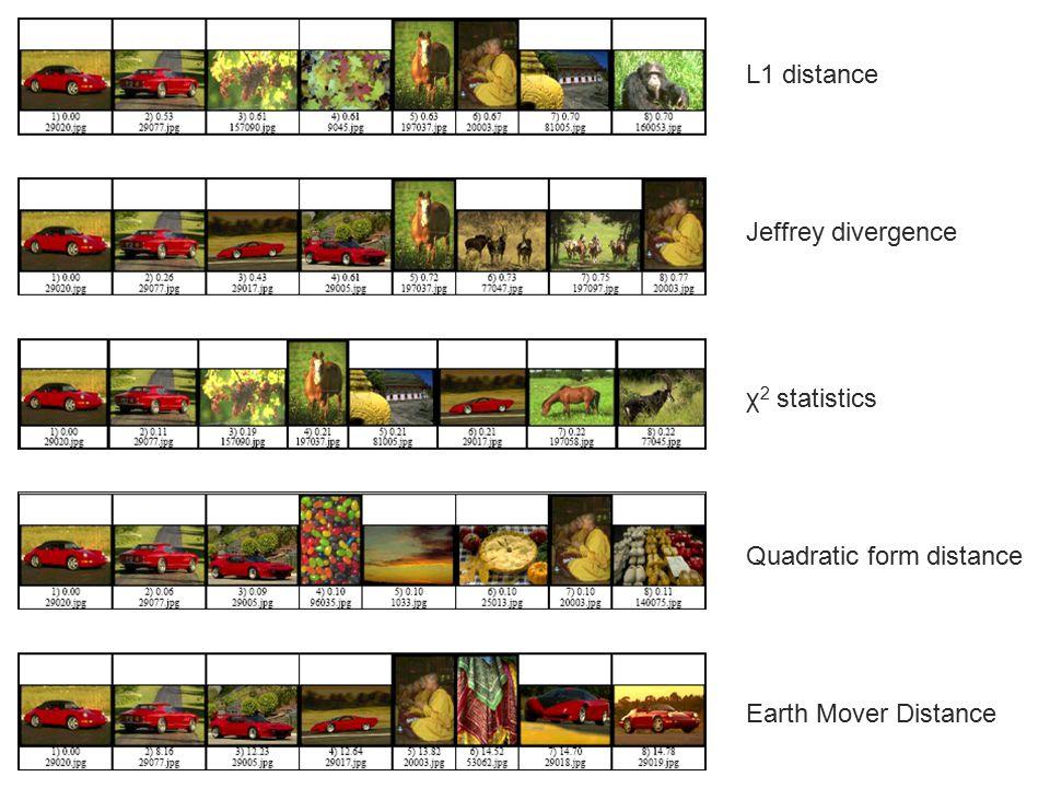 Image Lookup L1 distance Jeffrey divergence χ2 statistics