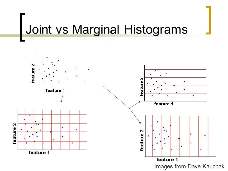 Joint vs Marginal Histograms
