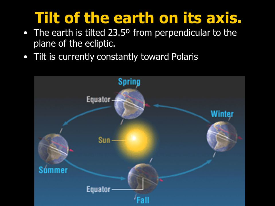 Tilt of the earth on its axis.