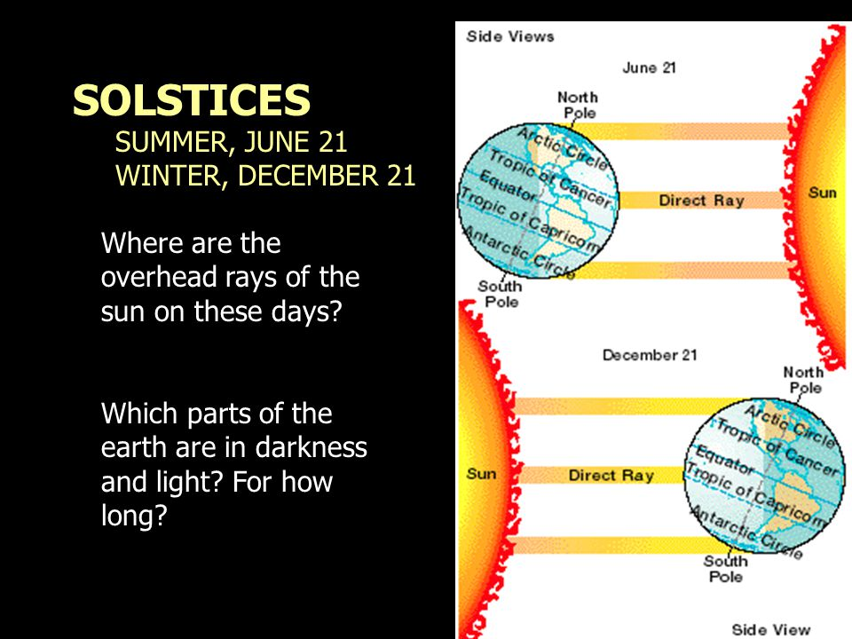 SOLSTICES SUMMER, JUNE 21 WINTER, DECEMBER 21