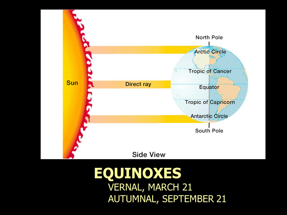 EQUINOXES VERNAL, MARCH 21 AUTUMNAL, SEPTEMBER 21