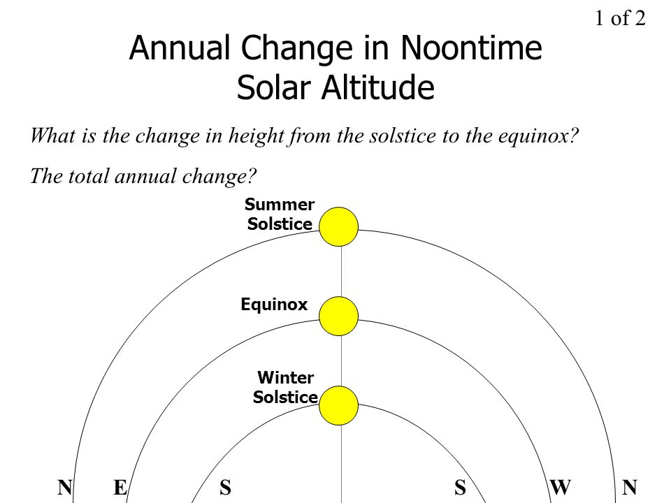 Annual Change in Noontime Solar Altitude