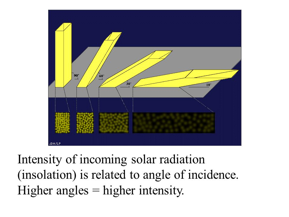 Intensity of incoming solar radiation (insolation) is related to angle of incidence.