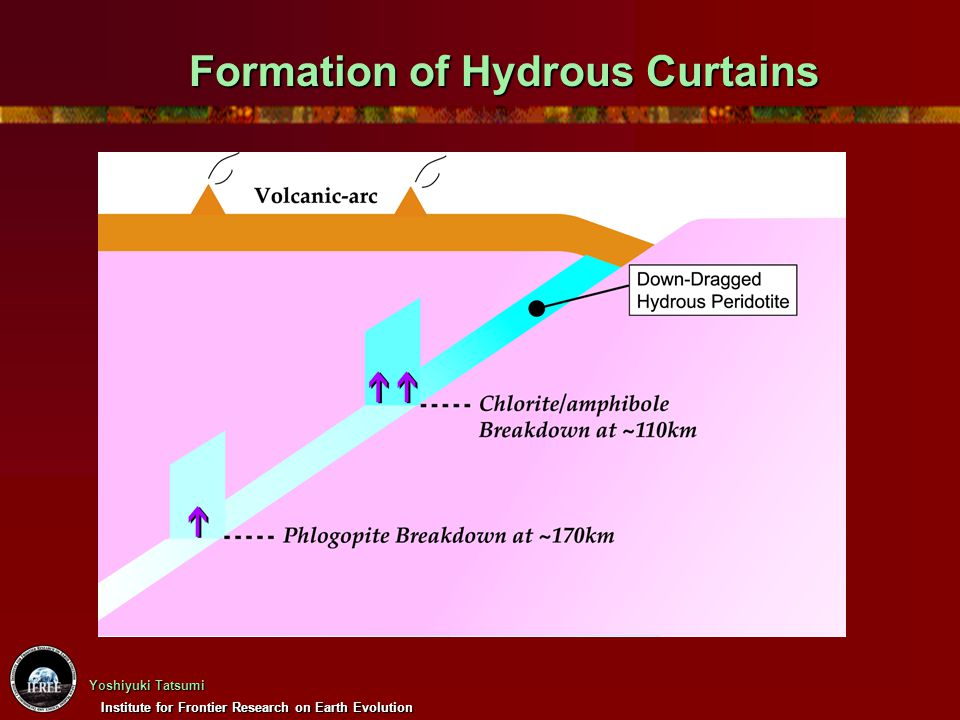 Formation of Hydrous Curtains