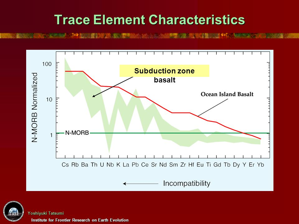 Trace Element Characteristics