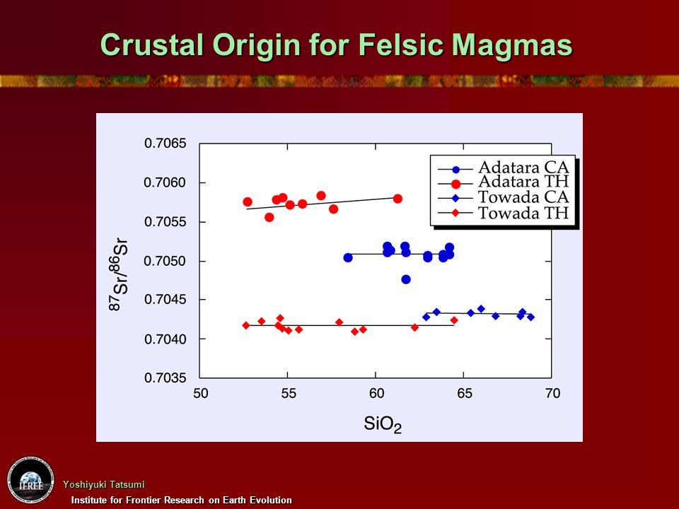 Crustal Origin for Felsic Magmas