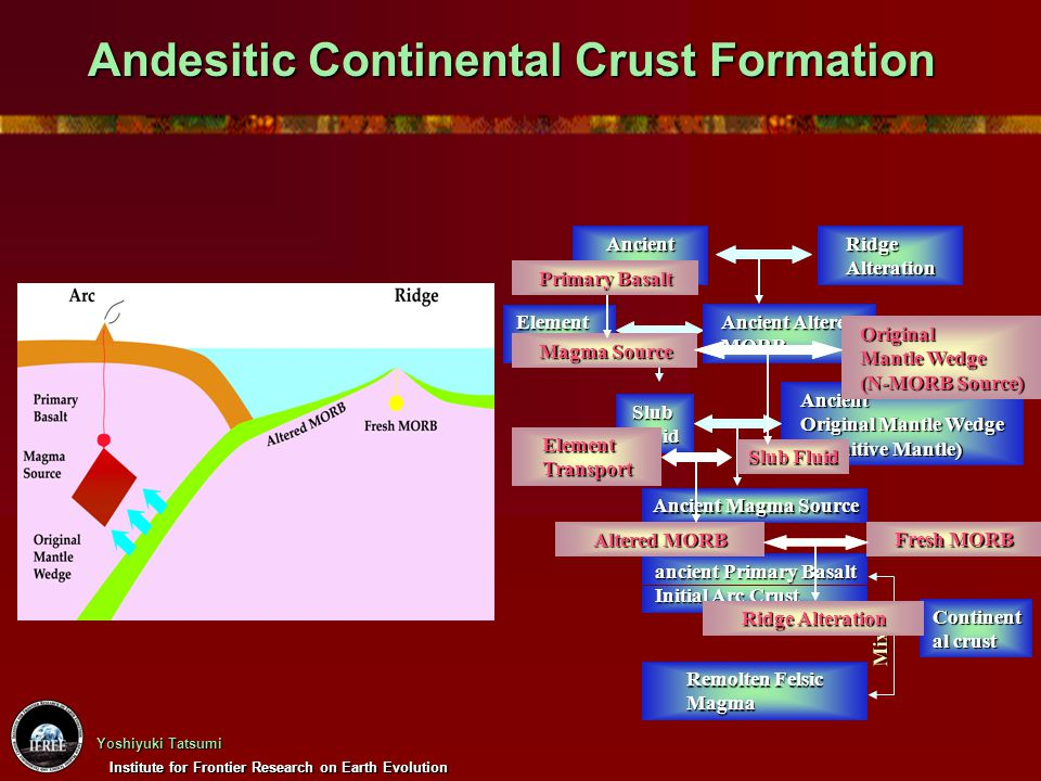 Andesitic Continental Crust Formation