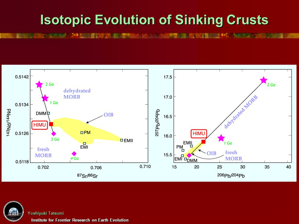 Isotopic Evolution of Sinking Crusts