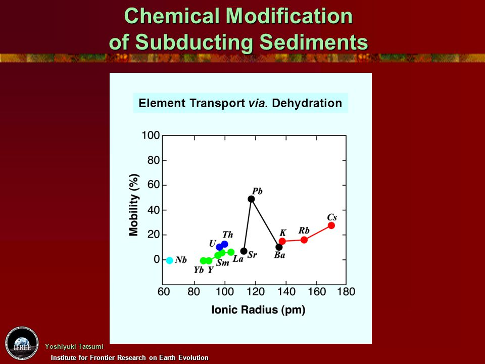 Chemical Modification of Subducting Sediments