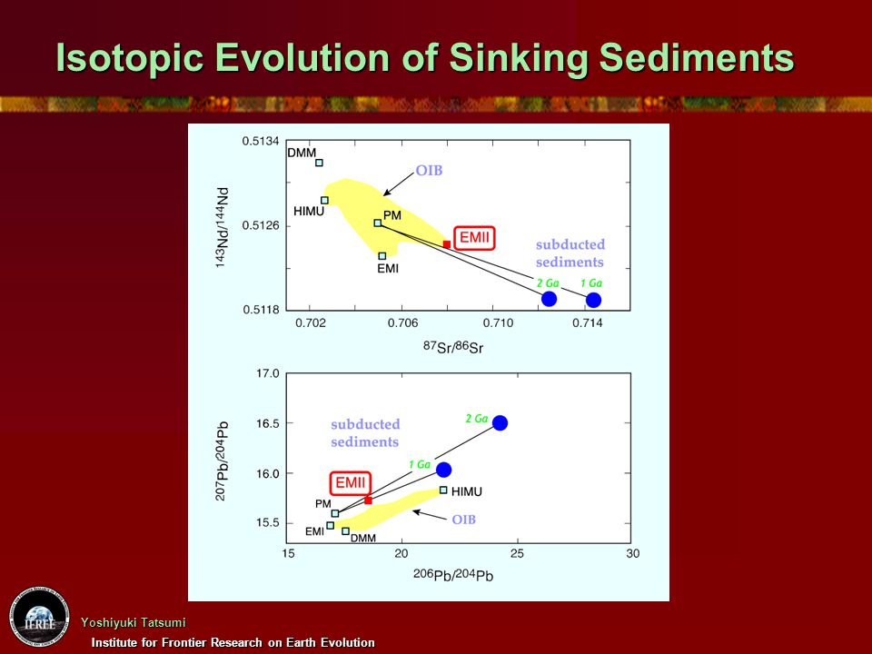 Isotopic Evolution of Sinking Sediments