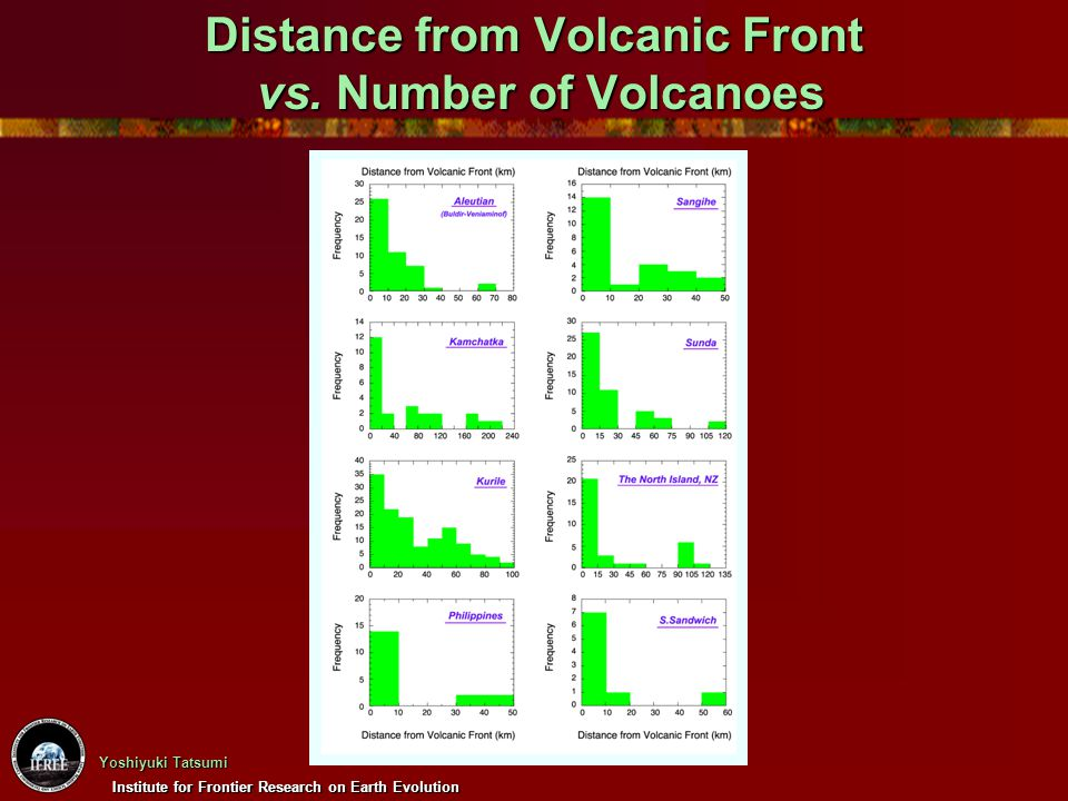 Distance from Volcanic Front vs. Number of Volcanoes