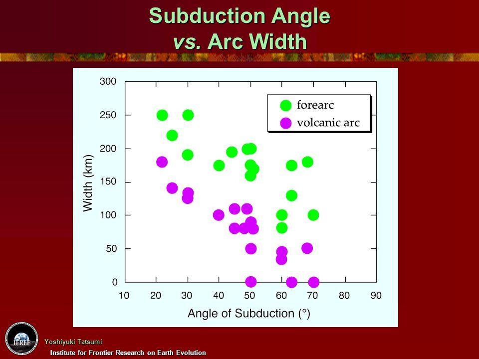 Subduction Angle vs. Arc Width