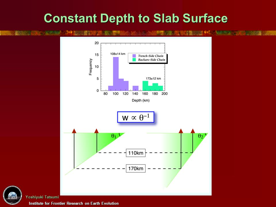 Constant Depth to Slab Surface