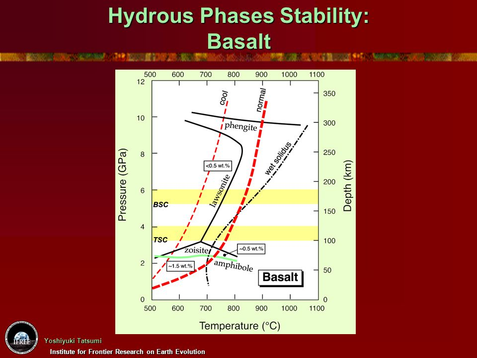 Hydrous Phases Stability: Basalt