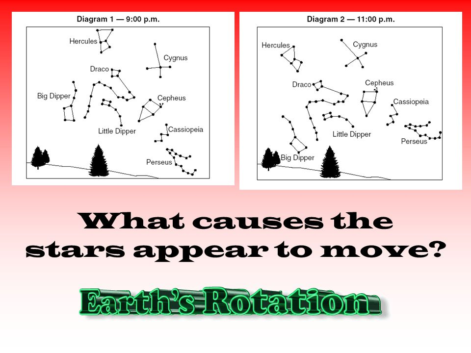 What causes the stars appear to move