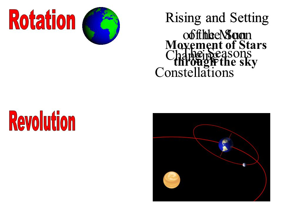 Rising and Setting of the Sun Rising and Setting of the Moon Rotation