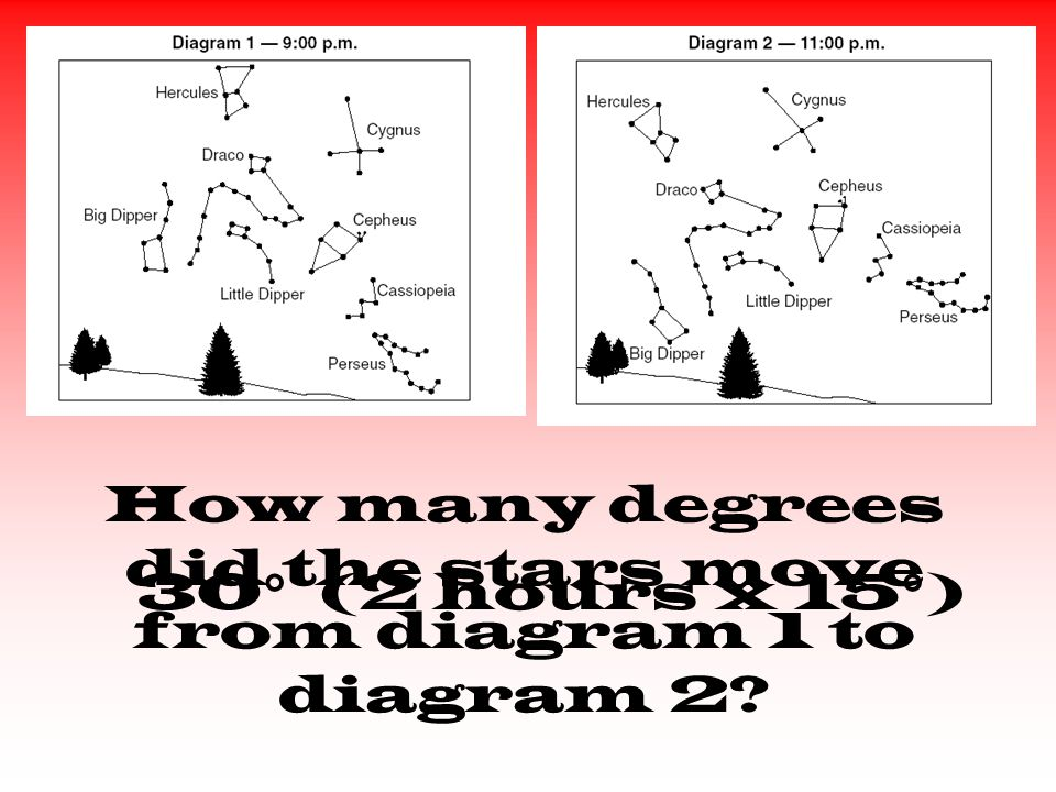 How many degrees did the stars move