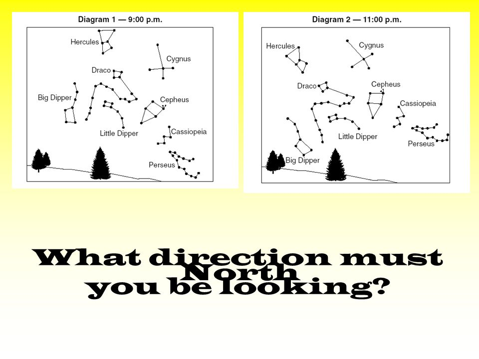 What direction must you be looking North