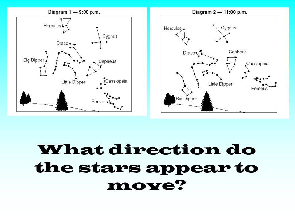 What direction do the stars appear to move