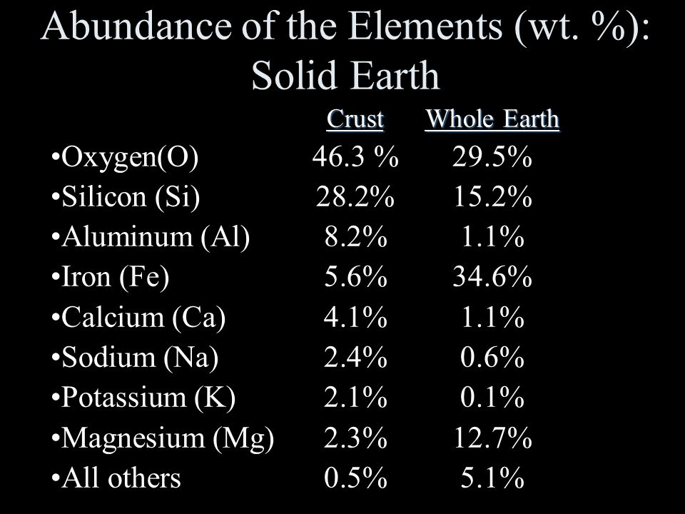 Abundance of the Elements (wt. %): Solid Earth