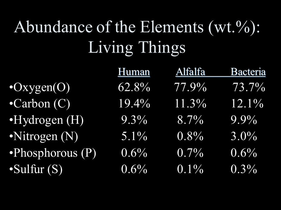 Abundance of the Elements (wt.%): Living Things