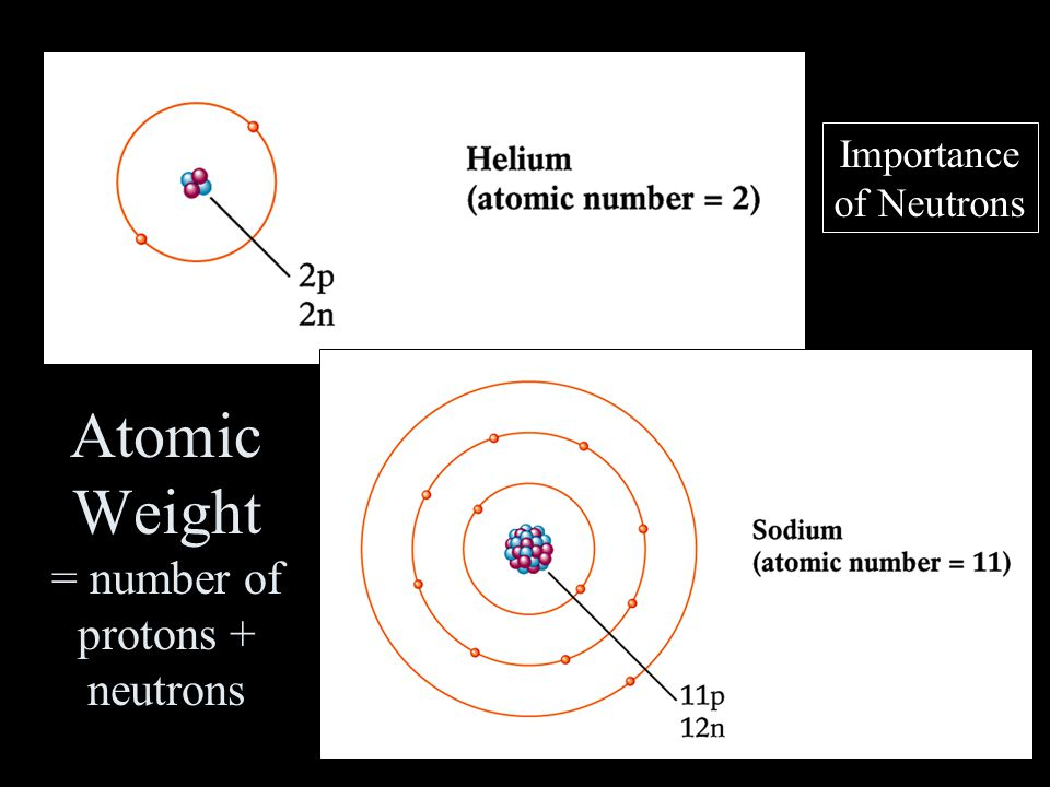 Atomic Weight = number of protons + neutrons