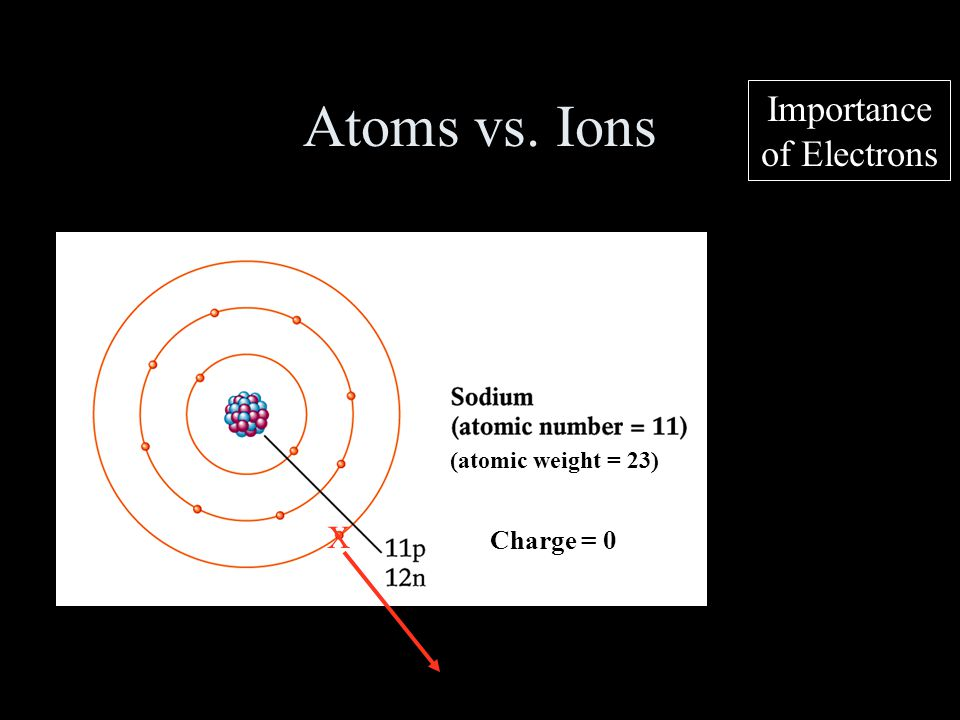 Atoms vs. Ions Importance of Electrons X Charge = 0