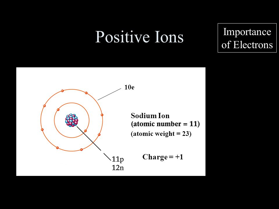 Positive Ions Importance of Electrons Sodium Ion Charge = +1 10e