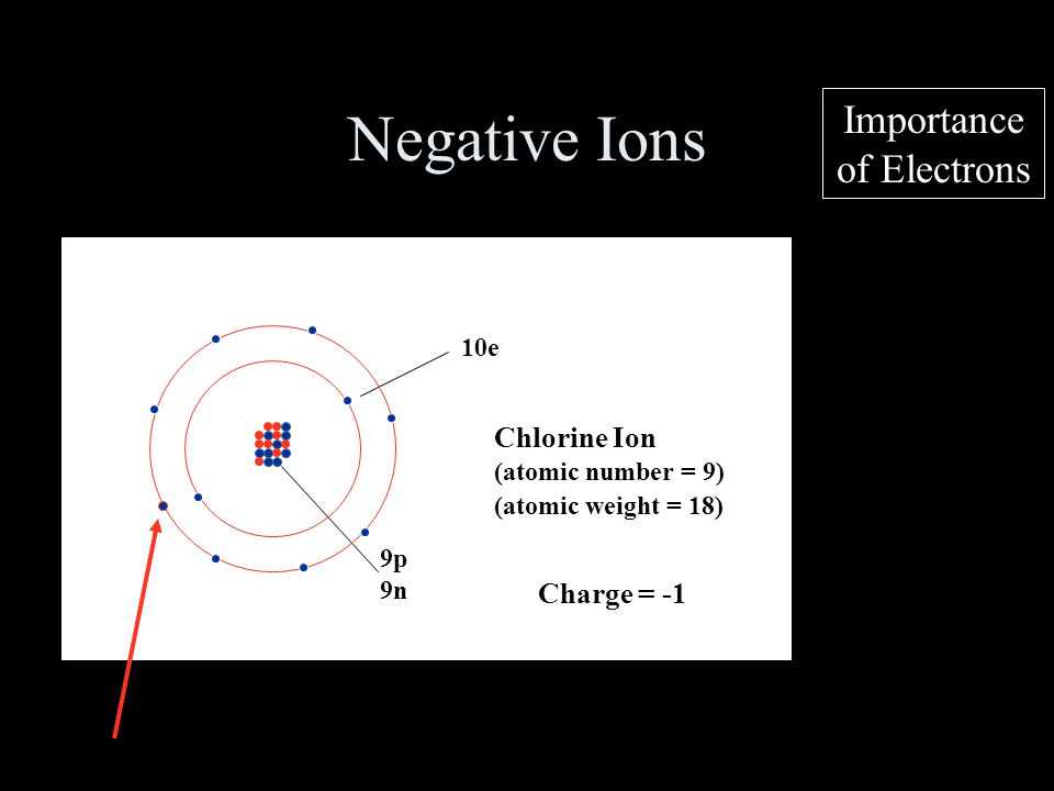 Negative Ions Importance of Electrons Chlorine Ion Charge = -1 10e