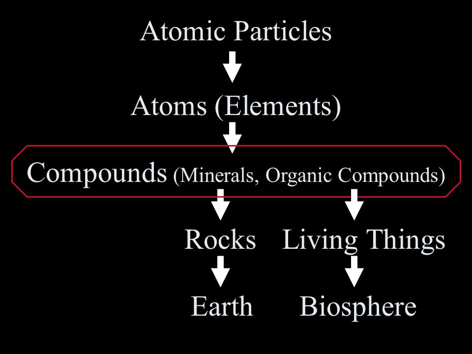 Compounds (Minerals, Organic Compounds)